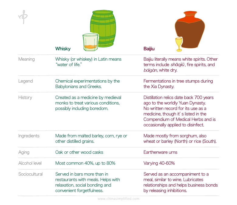 China Simplified: Whisky and Baijiu comparison