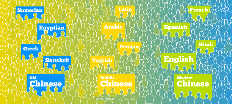 China Simplified: Will We All Be Speaking Chinese In The Future?