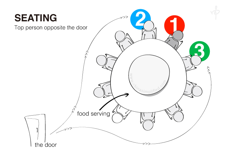 China Simplified: Chinese Dinner Etiquette - Seating