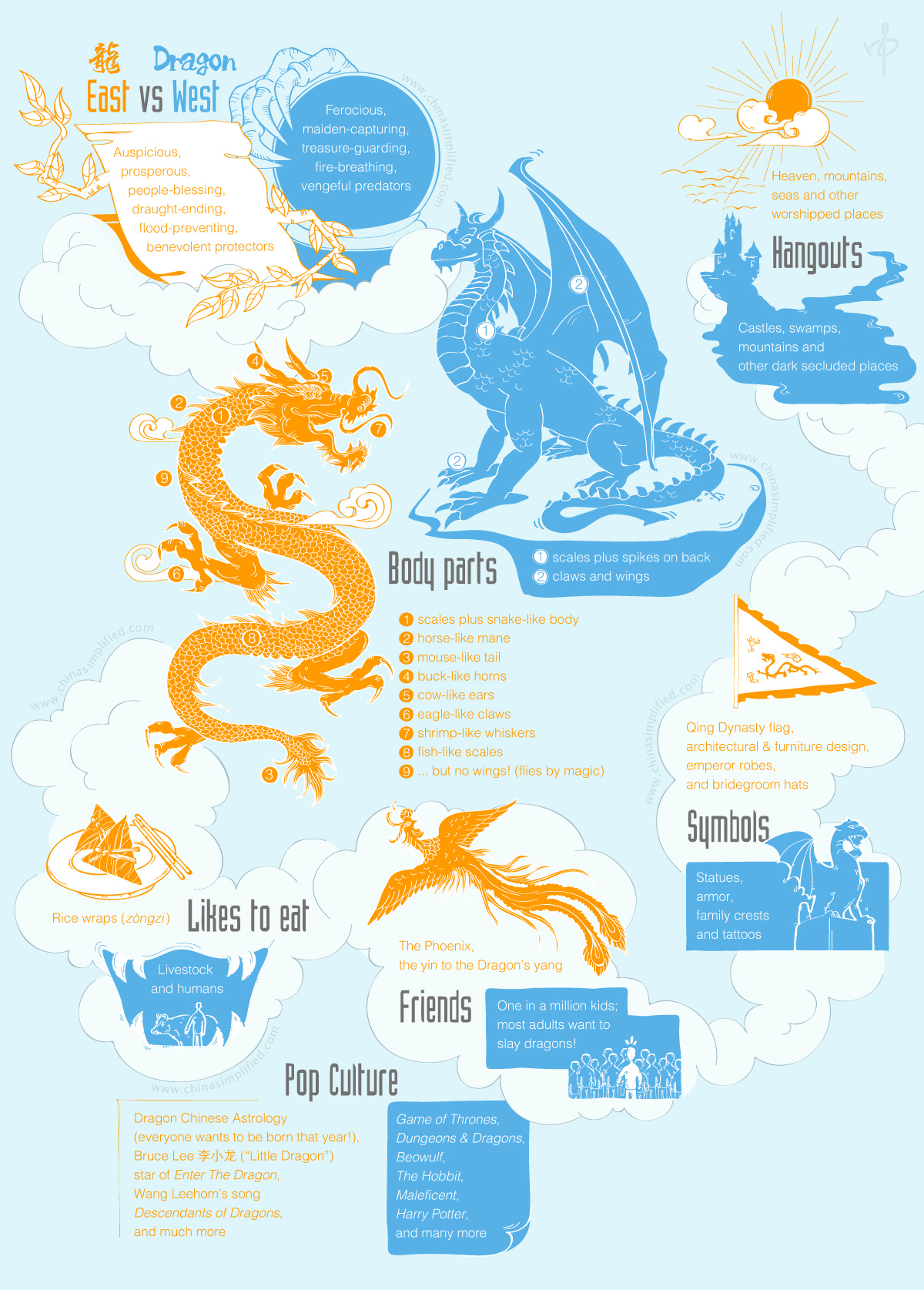 China Simplified: Dragons: East vs West | China Simplified