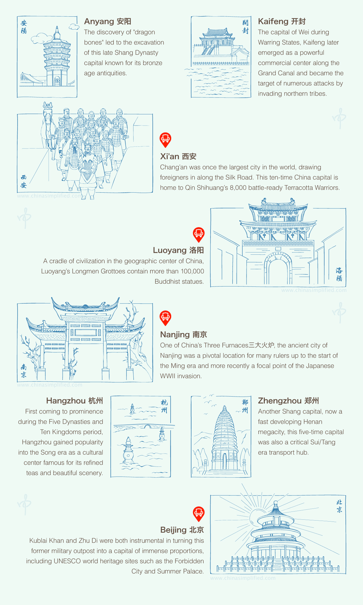 China Simplified: Ancient Capitals of China