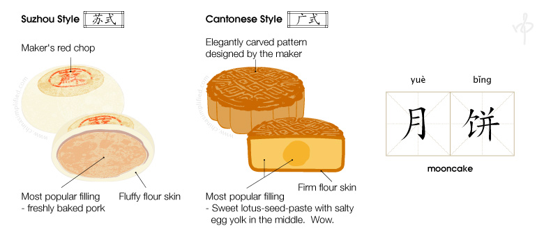 China Simplified: Mooncake, 月饼