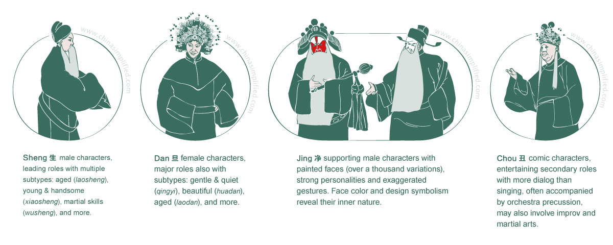 China Simplified: Beijing Opera Characters