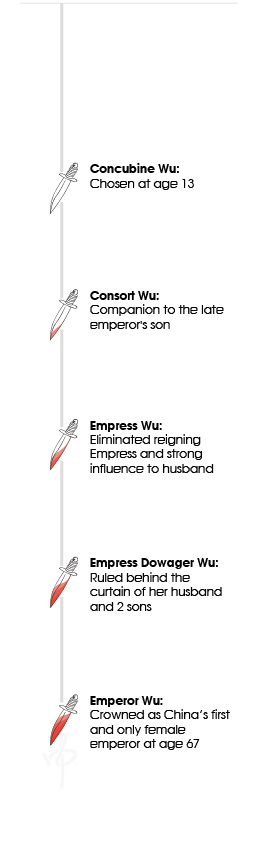 Wu Zetian Ascession to Power Timeline
