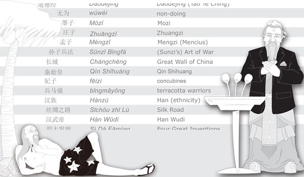 100 Chinese History Keywords to widen your vocabulary